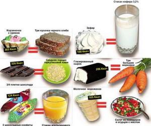 калорийность 5