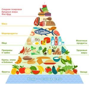низкоуглеводная диета 7