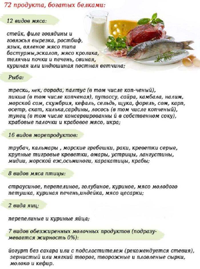 белковая диета список продуктов которые можно есть