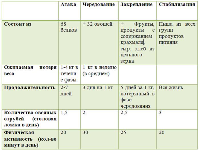 Безуглеводная Диета Дюкана Продукты Для Атаки. Диета Дюкана: меню на каждый день при «атаке» (таблица)