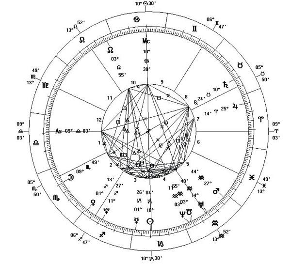 индивидуальный гороскоп - что это